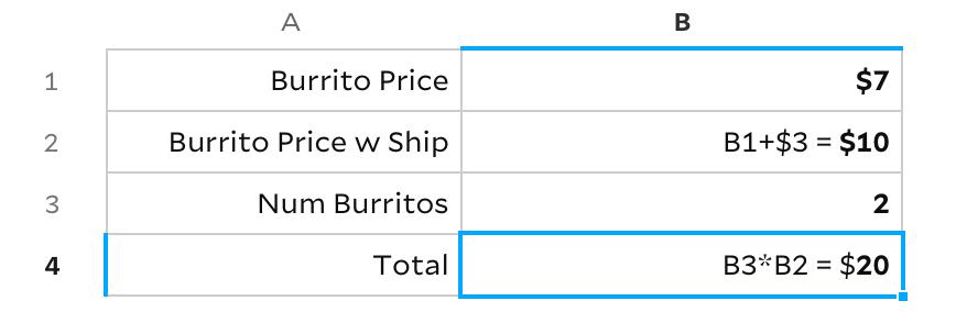 screenshot of spreadsheet; burrito price is listed as $7, burrito price w ship as burrito price plus $3, num burritos is 2, and total is num burritos times burrito price w ship, for a total of $20