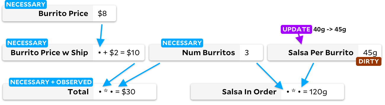 "same graph as before; ""salsa per burrito"" is being updated from 40 to 45 grams, and is tagged as ""dirty"". ""total"" and its dependencies ""burrito price"", ""num burritos"", and ""burrito price w ship"" are tagged as ""necessary"". ""total"" is also tagged as ""observed""."