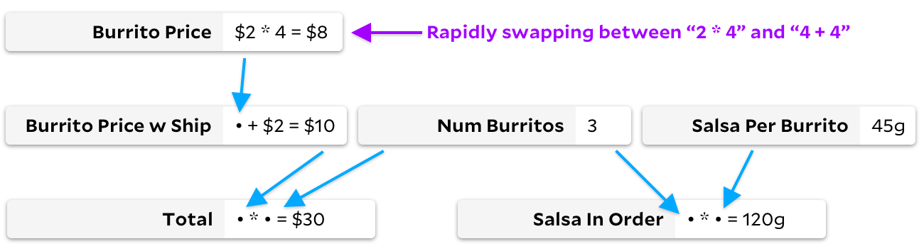"same graph as before, arrow pointing to ""burrito price"" indicates its value is rapidly switching."