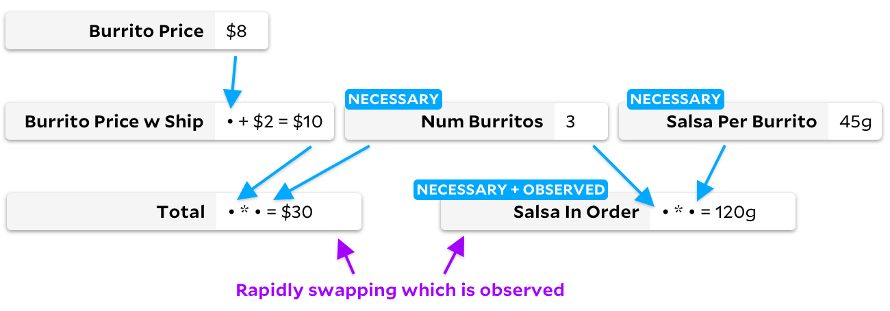 "same graph as above, but now ""salsa in order"" and its dependencies are marked as ""necessary"". ""salsa in order"" is also marked as observed."