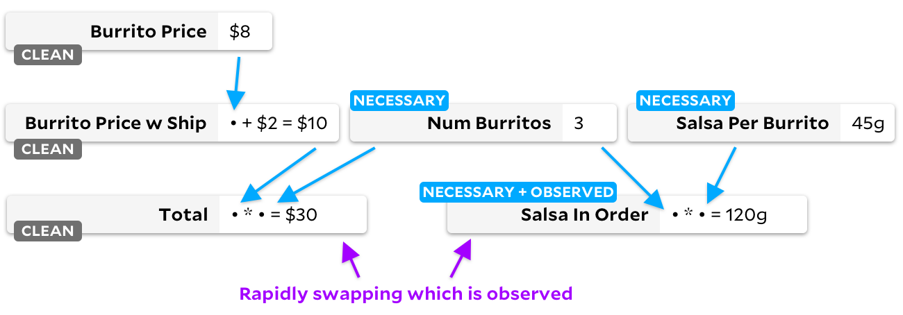"same graph as above with ""salsa in order"" observed, but now additionally ""total"", ""burrito price w ship"", and ""burrito price"" are all marked as ""clean""."