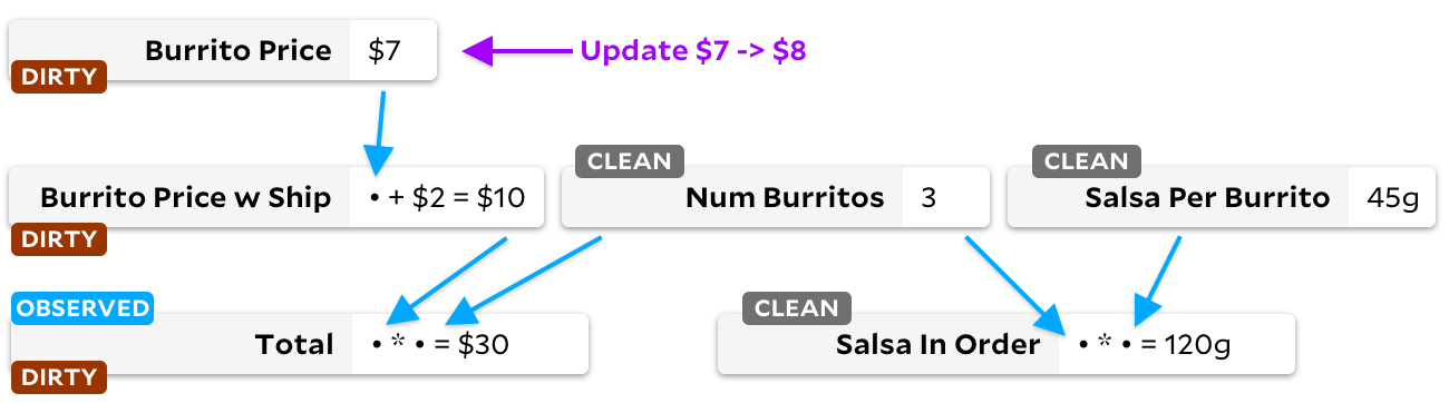 "same graph as above, but now ""total"", ""burrito price w ship"", and ""burrito price"" are tagged as ""dirty"" instead of ""clean""."