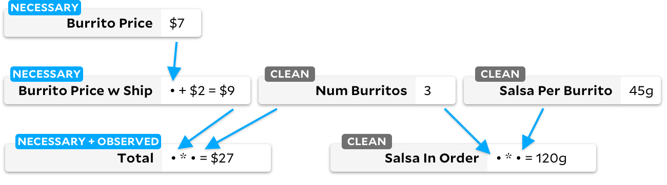 "same graph as above, but now ""total"", ""burrito price w ship"", and ""burrito price"" are tagged as ""necessary"" instead of ""dirty""."