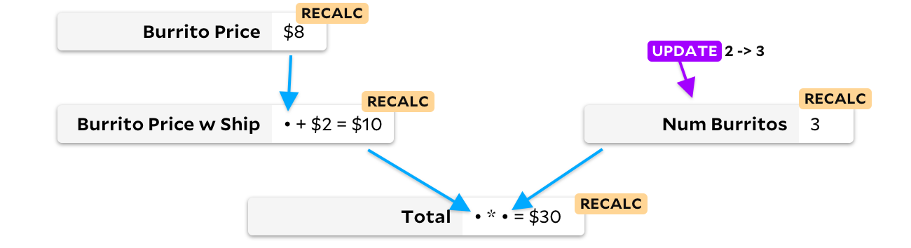 "same as previous graph, but num burritos is updated to 3, and every cell is tagged as ""recalc"""
