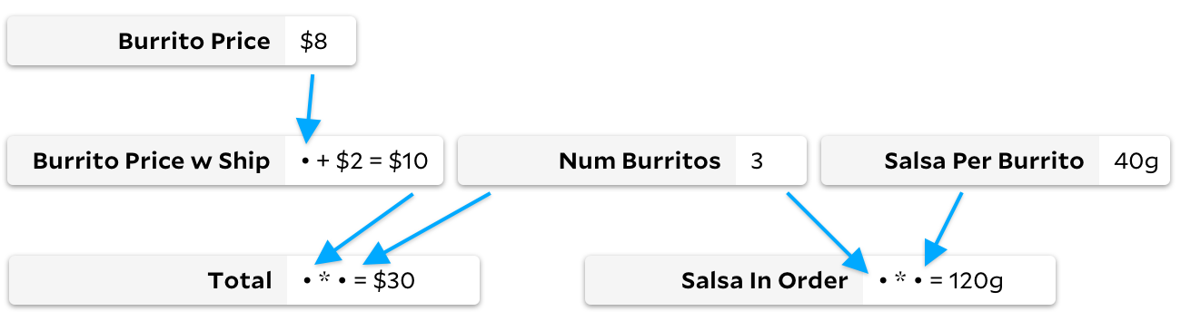 "a new graph. similar structure to the old graph, but there are two new nodes: ""salsa per burrito"", which is set to the constant ""40 grams"", and ""salsa in order"", which is ""salsa per burrito"" times ""num burritos"""