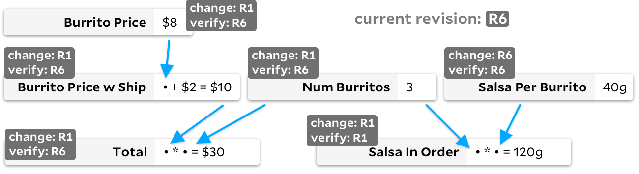 "our new graph, but now there's a title of ""current revision: R6"". each cell is tagged with a change revision and verified at revision. all change revisions are R1, except ""salsa per burrito"", which is R6. all verified at revisions are R6, except ""salsa in order"", which is R1."