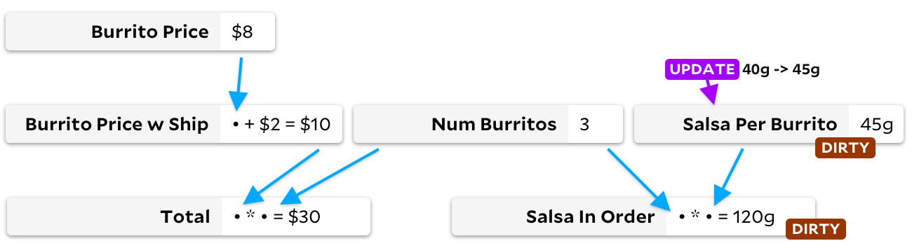 "same salsa graph, but no revision tags. instead, ""salsa per burrito"" is updating from 40 grams to 45 grams, and ""salsa per burrito"" and ""salsa in order"" are both tagged as ""dirty"""